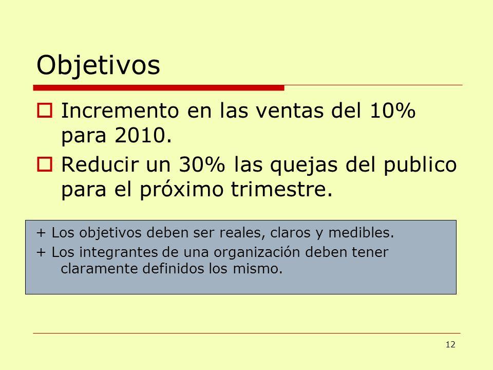 Objetivos Incremento en las ventas del 10% para 2010.