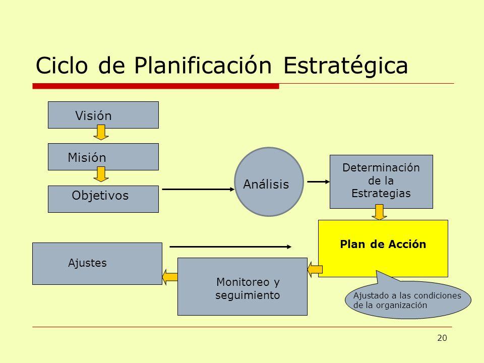 Ciclo de Planificación Estratégica