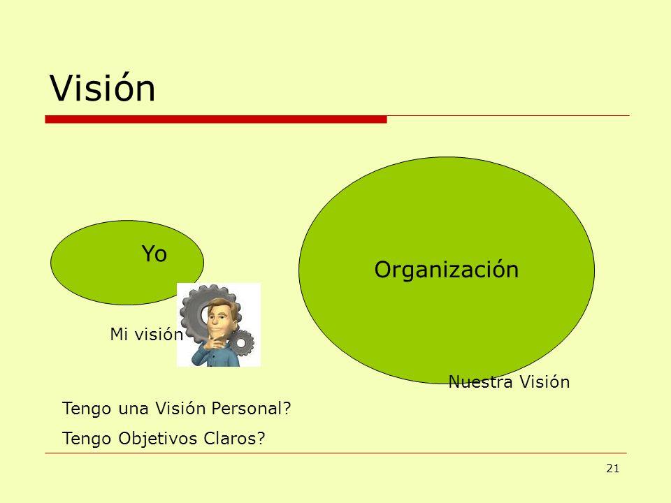 Visión Yo Organización Mi visión Nuestra Visión