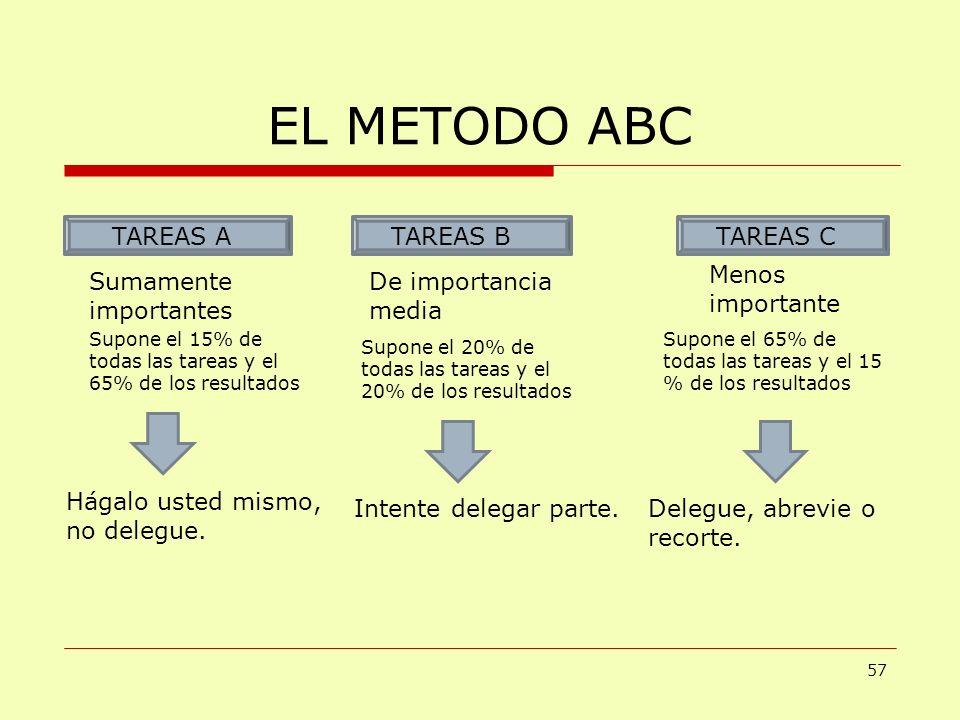 EL METODO ABC TAREAS A TAREAS B TAREAS C Menos importante Sumamente