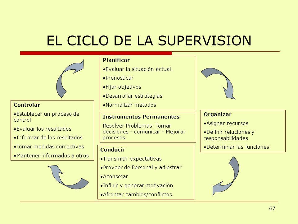 EL CICLO DE LA SUPERVISION