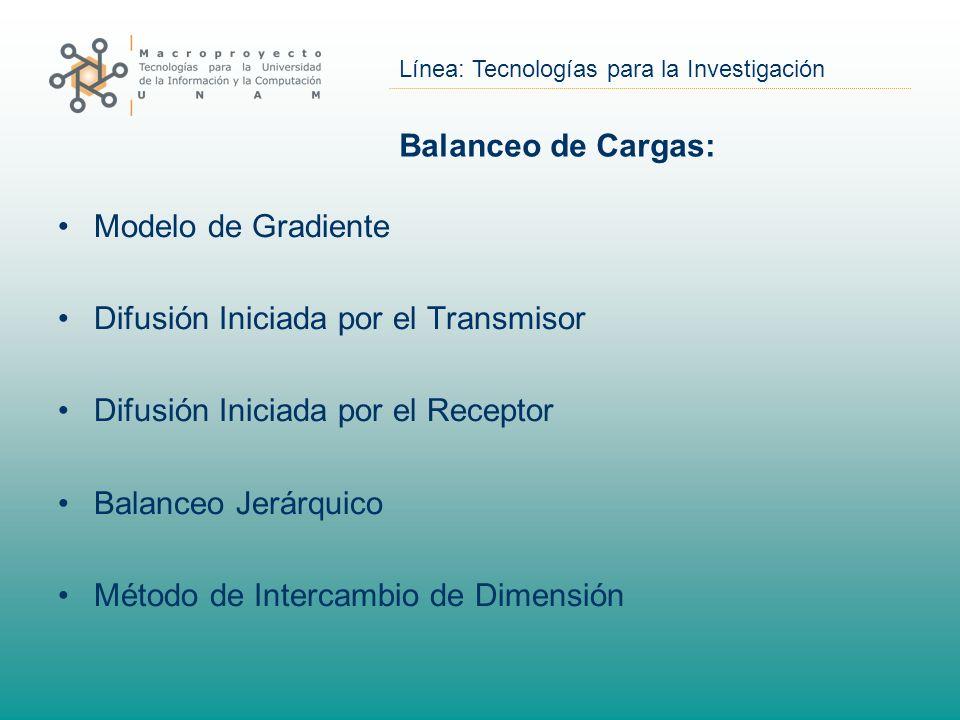 Balanceo de Cargas: Modelo de Gradiente. Difusión Iniciada por el Transmisor. Difusión Iniciada por el Receptor.