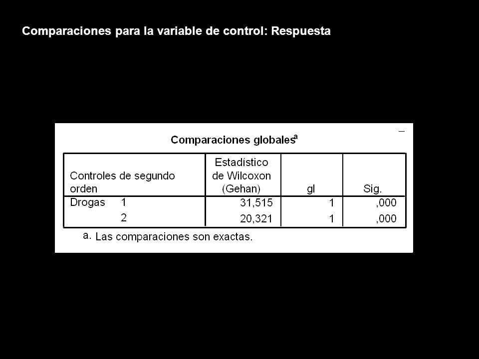 Comparaciones para la variable de control: Respuesta