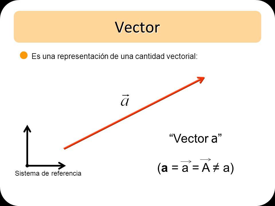 Vector Vector a (a = a = A ≠ a)