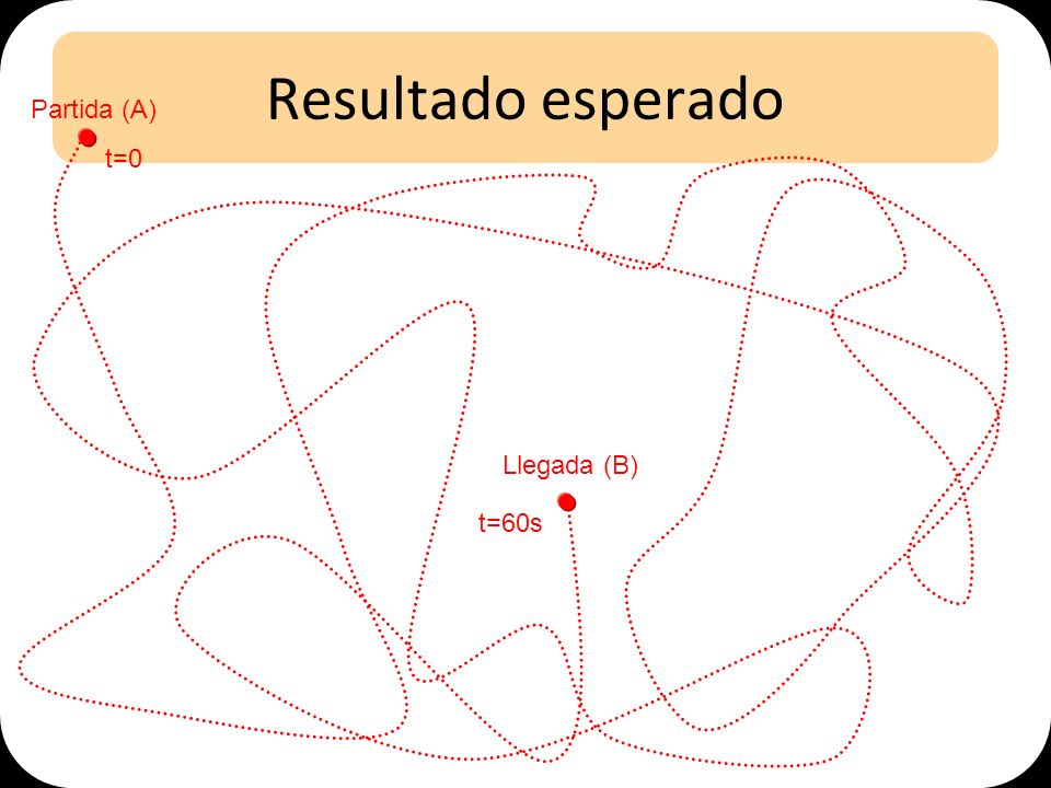 Resultado esperado Partida (A) t=0 Llegada (B) t=60s