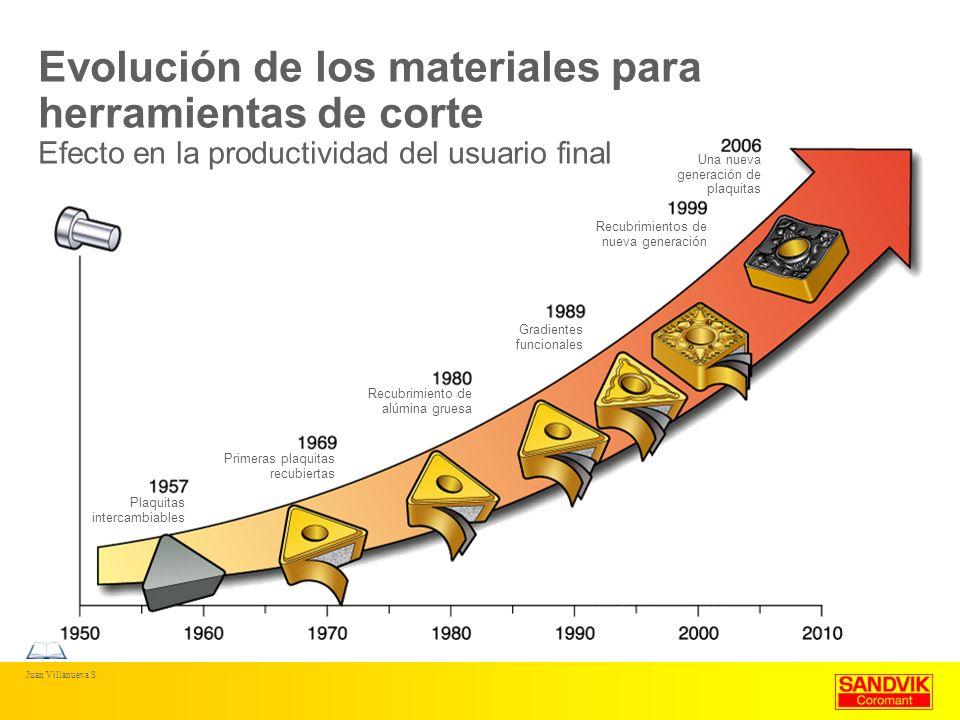 Evolución de los materiales para herramientas de corte Efecto en la productividad del usuario final