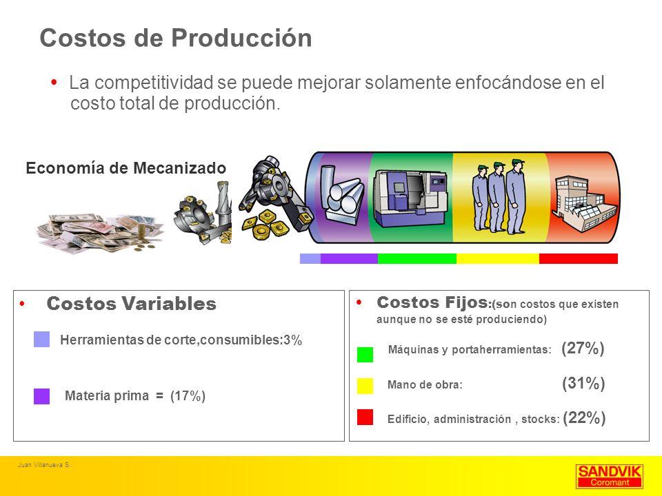 Costos de Producción La competitividad se puede mejorar solamente enfocándose en el. costo total de producción.