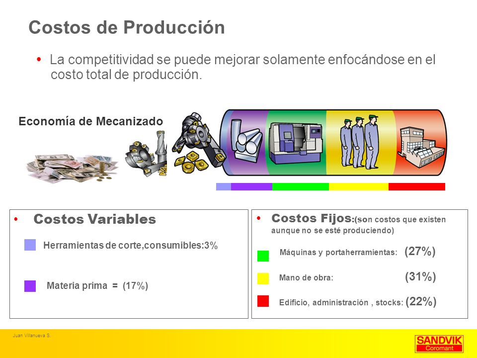 Costos de ProducciónLa competitividad se puede mejorar solamente enfocándose en el. costo total de producción.