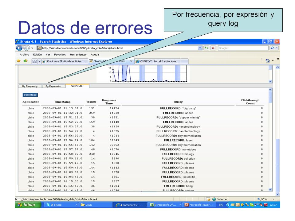 Por frecuencia, por expresión y query log