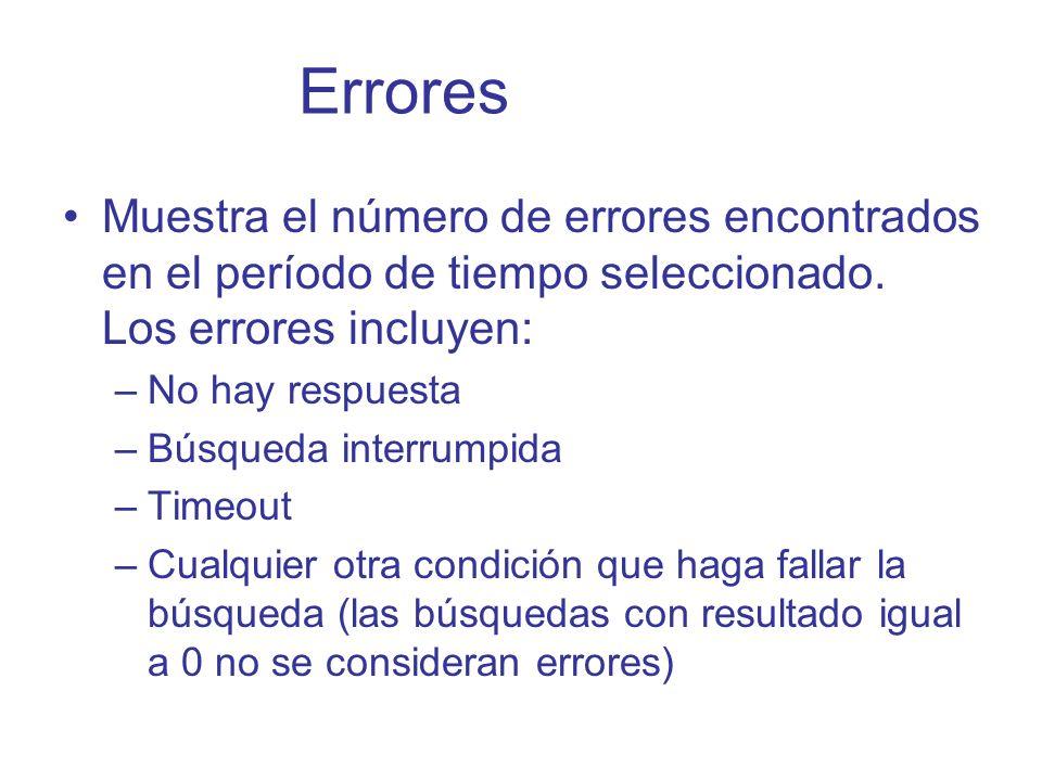 Errores Muestra el número de errores encontrados en el período de tiempo seleccionado. Los errores incluyen: