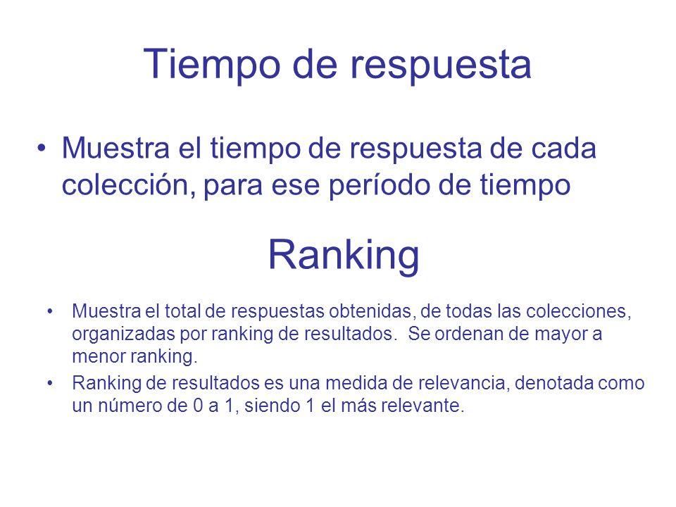 Tiempo de respuesta Ranking