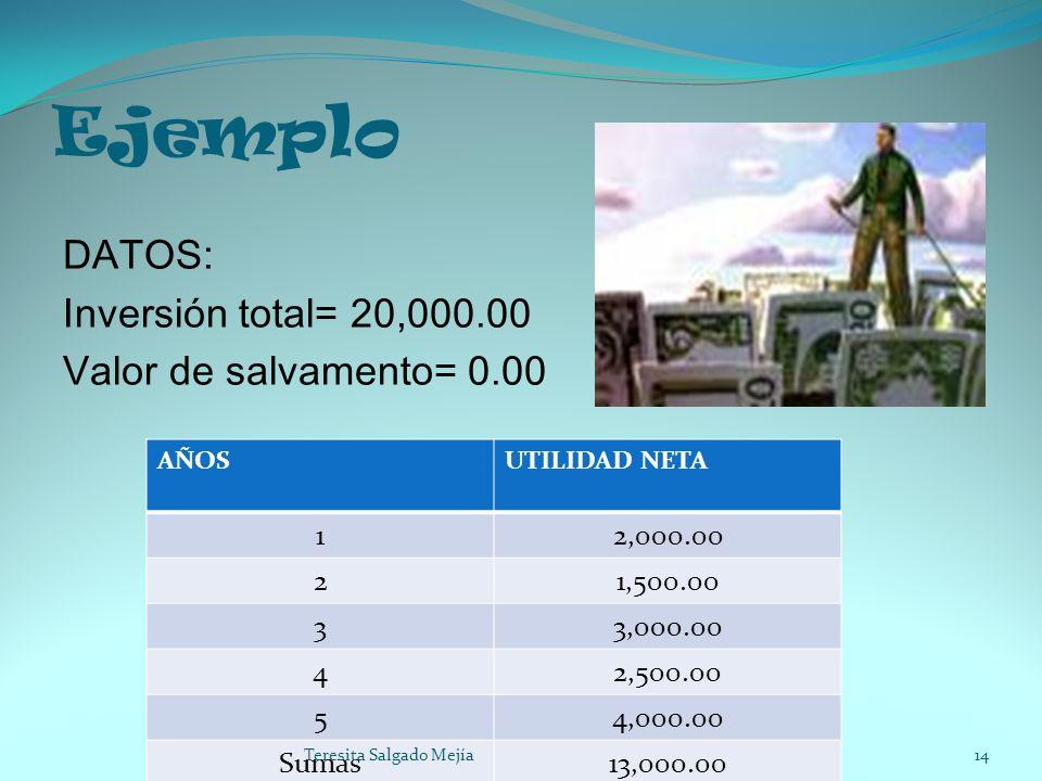 Ejemplo DATOS: Inversión total= 20,000.00 Valor de salvamento= 0.00 1