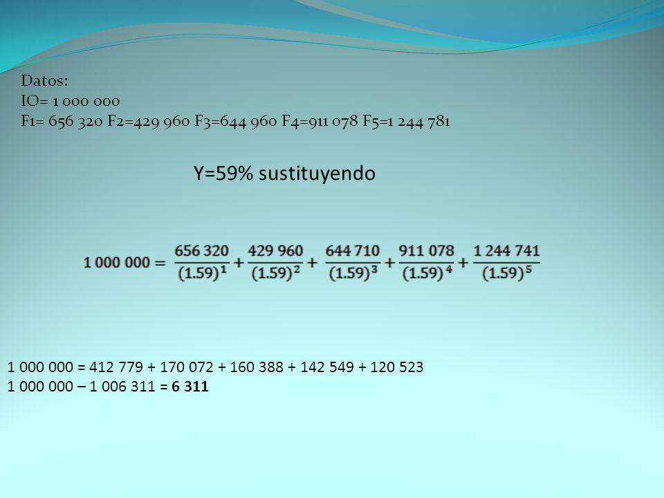 Datos: IO= 1 000 000 F1= 656 320 F2=429 960 F3=644 960 F4=911 078 F5=1 244 781 Y=59% sustituyendo.