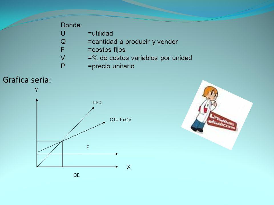 Grafica seria: Donde: U =utilidad Q =cantidad a producir y vender