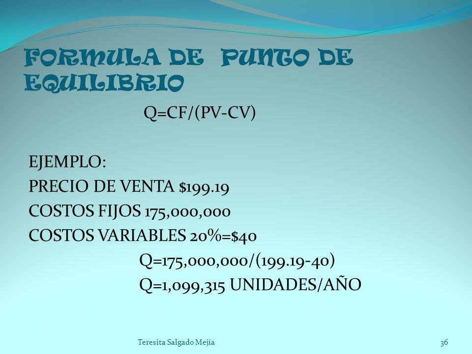 FORMULA DE PUNTO DE EQUILIBRIO