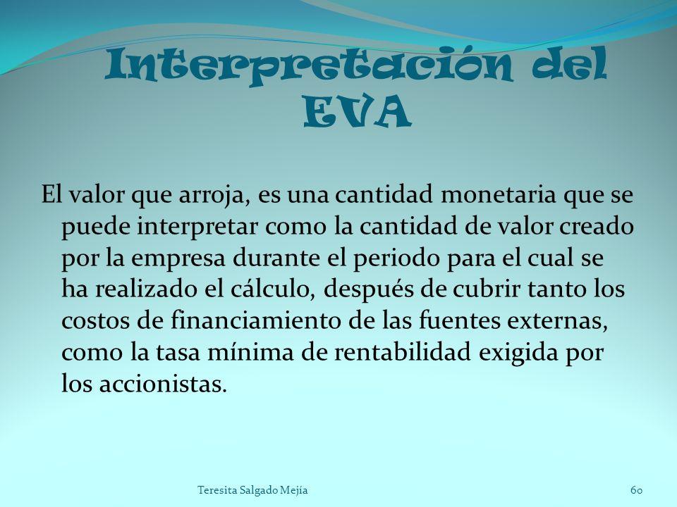 Interpretación del EVA