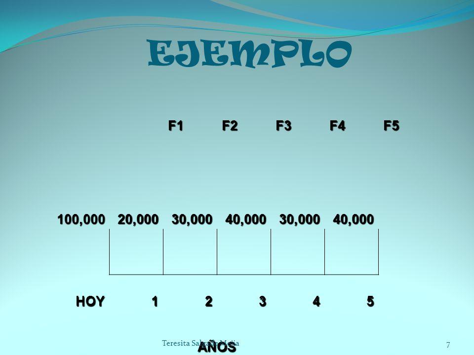 EJEMPLO F1 F2 F3 F4 F5 100,000 20,000 30,000 40,000 HOY 1 2 3 4 5 AÑOS Teresita Salgado Mejía