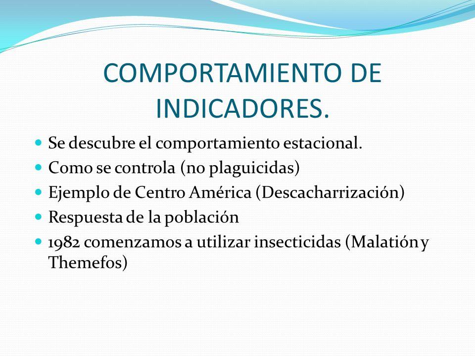 COMPORTAMIENTO DE INDICADORES.