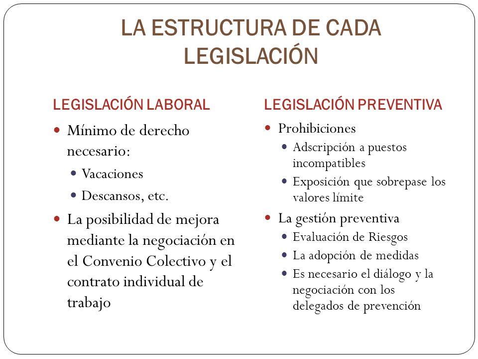 LA ESTRUCTURA DE CADA LEGISLACIÓN