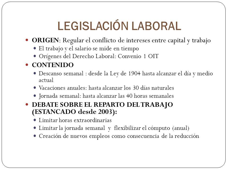 LEGISLACIÓN LABORAL ORIGEN: Regular el conflicto de intereses entre capital y trabajo. El trabajo y el salario se mide en tiempo.