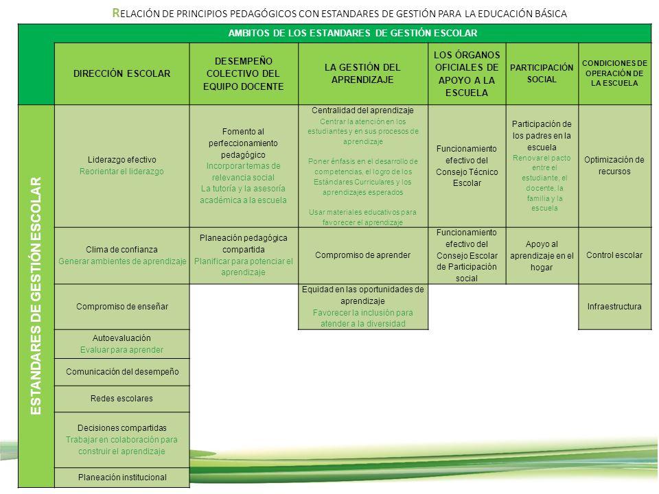RELACIÓN DE PRINCIPIOS PEDAGÓGICOS CON ESTANDARES DE GESTIÓN PARA LA EDUCACIÓN BÁSICA
