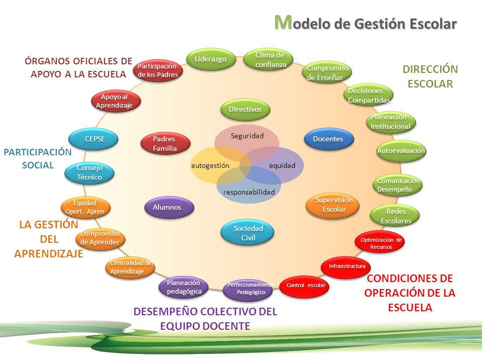 Modelo de Gestión Escolar