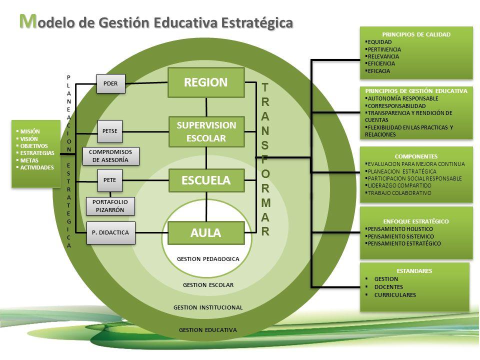 Modelo de Gestión Educativa Estratégica