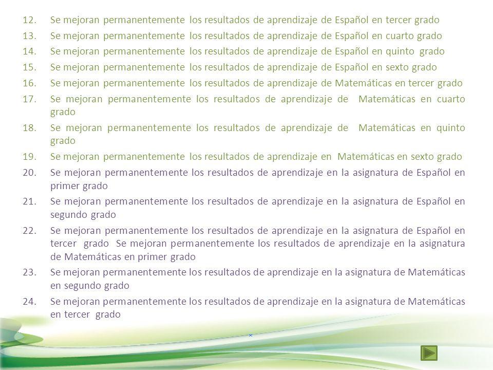 Se mejoran permanentemente los resultados de aprendizaje de Español en tercer grado