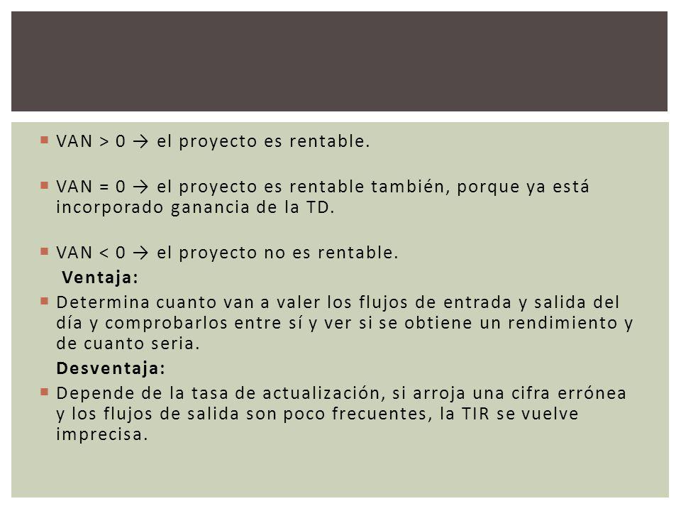 VAN > 0 → el proyecto es rentable.
