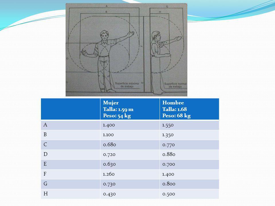 Mujer Talla: 1.59 m. Peso: 54 kg. Hombre. Talla: 1.68. Peso: 68 kg. A. 1.400. 1.550. B. 1.100.