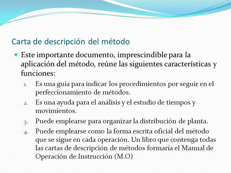 Carta de descripción del método