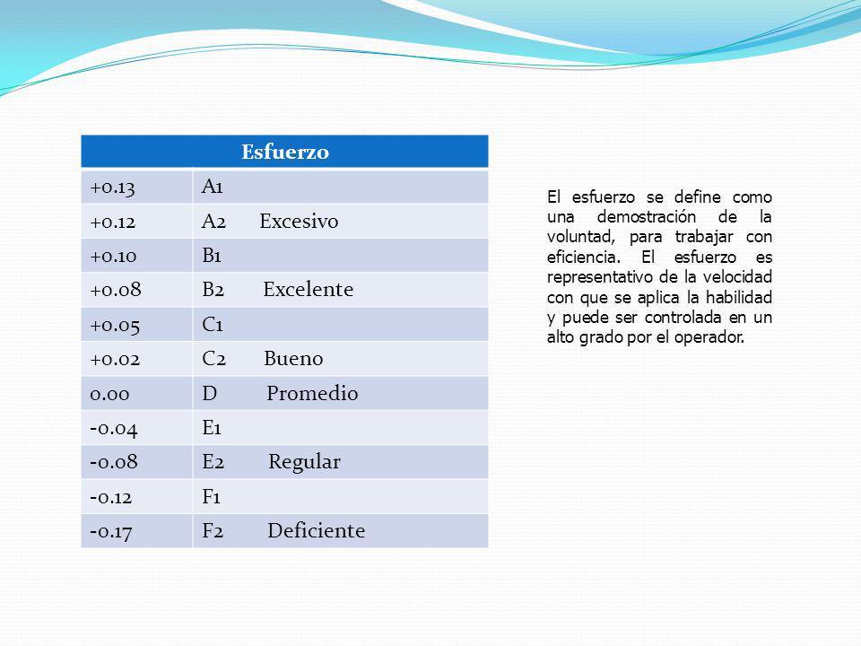 Esfuerzo +0.13 A1 +0.12 A2 Excesivo +0.10 B1 +0.08 B2 Excelente +0.05
