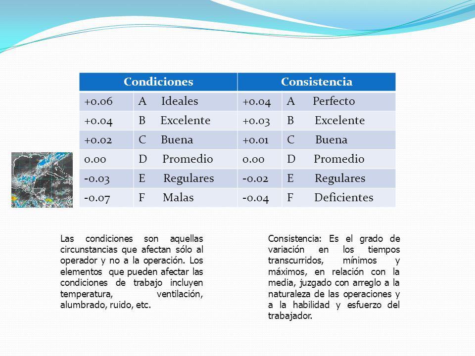 Condiciones Consistencia