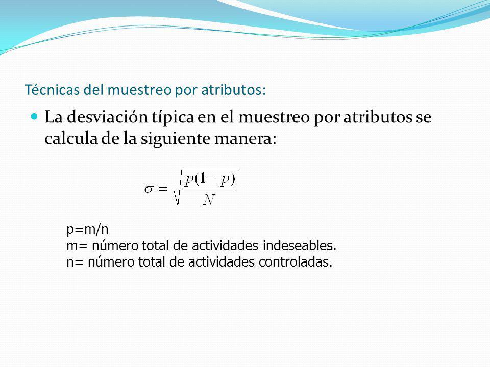 Técnicas del muestreo por atributos: