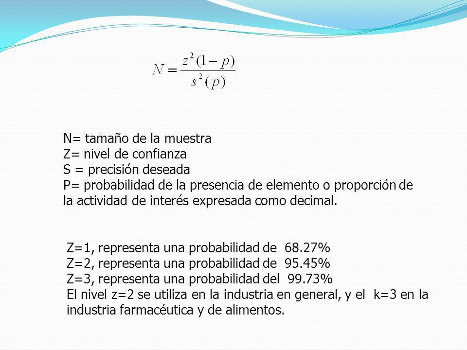 N= tamaño de la muestra Z= nivel de confianza. S = precisión deseada.
