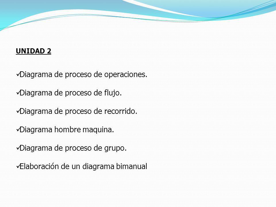 Diagrama de proceso de operaciones. Diagrama de proceso de flujo.