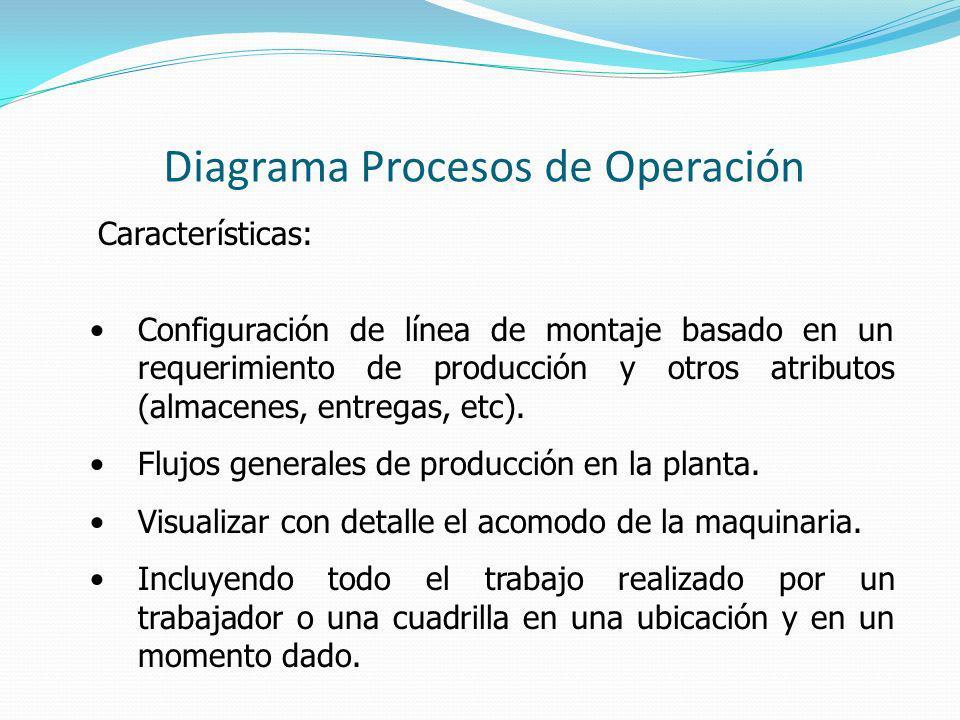 Diagrama Procesos de Operación