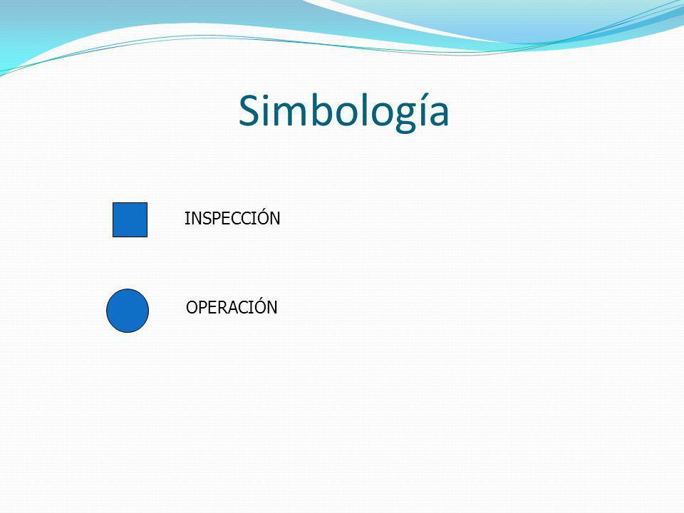 Simbología INSPECCIÓN OPERACIÓN