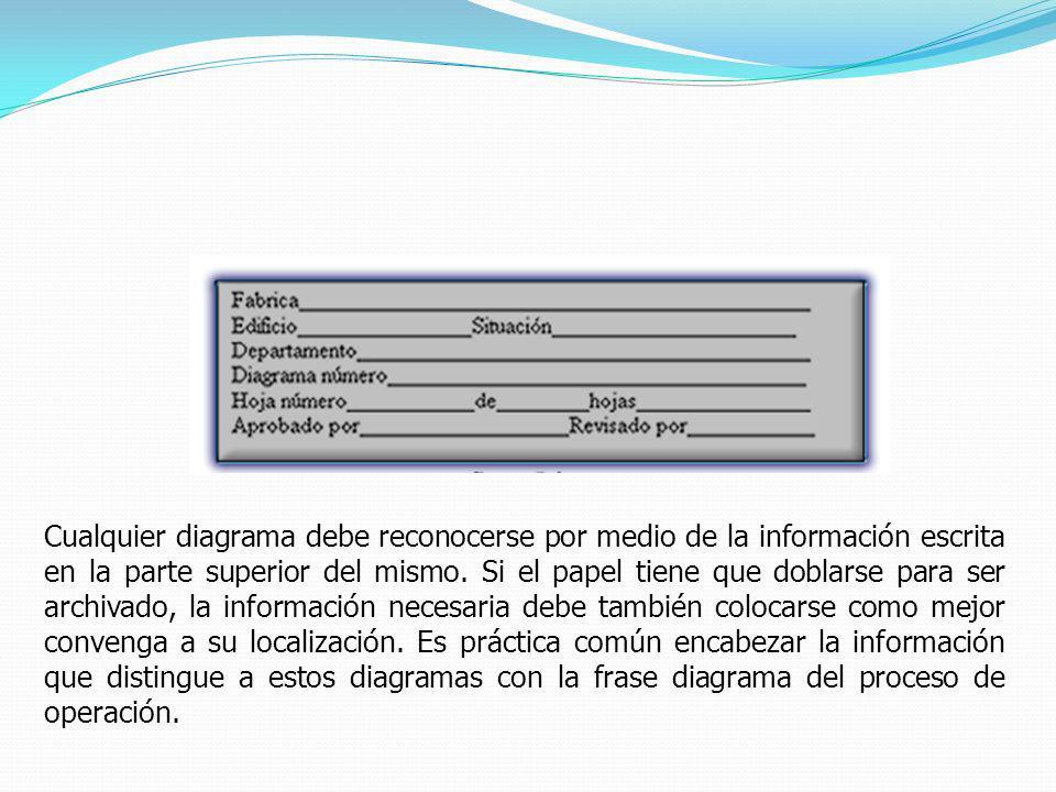 Cualquier diagrama debe reconocerse por medio de la información escrita en la parte superior del mismo.