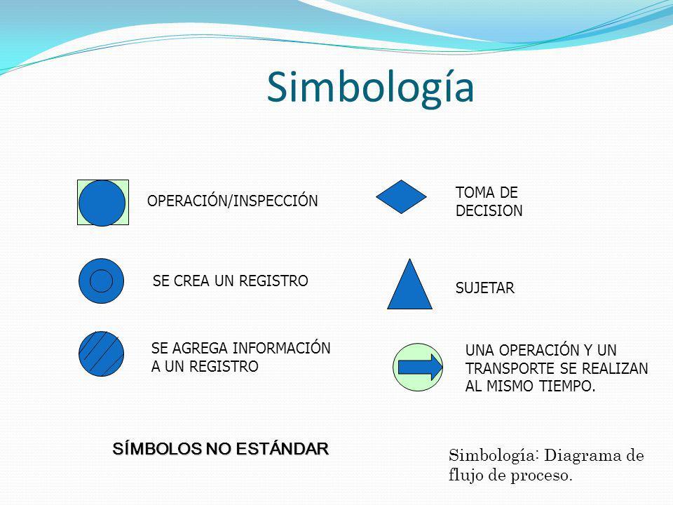 Simbología SÍMBOLOS NO ESTÁNDAR Simbología: Diagrama de