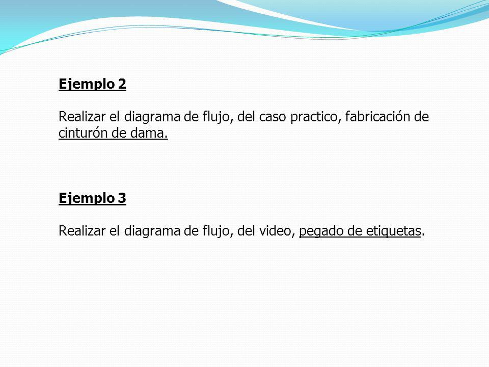 Ejemplo 2 Realizar el diagrama de flujo, del caso practico, fabricación de cinturón de dama. Ejemplo 3.