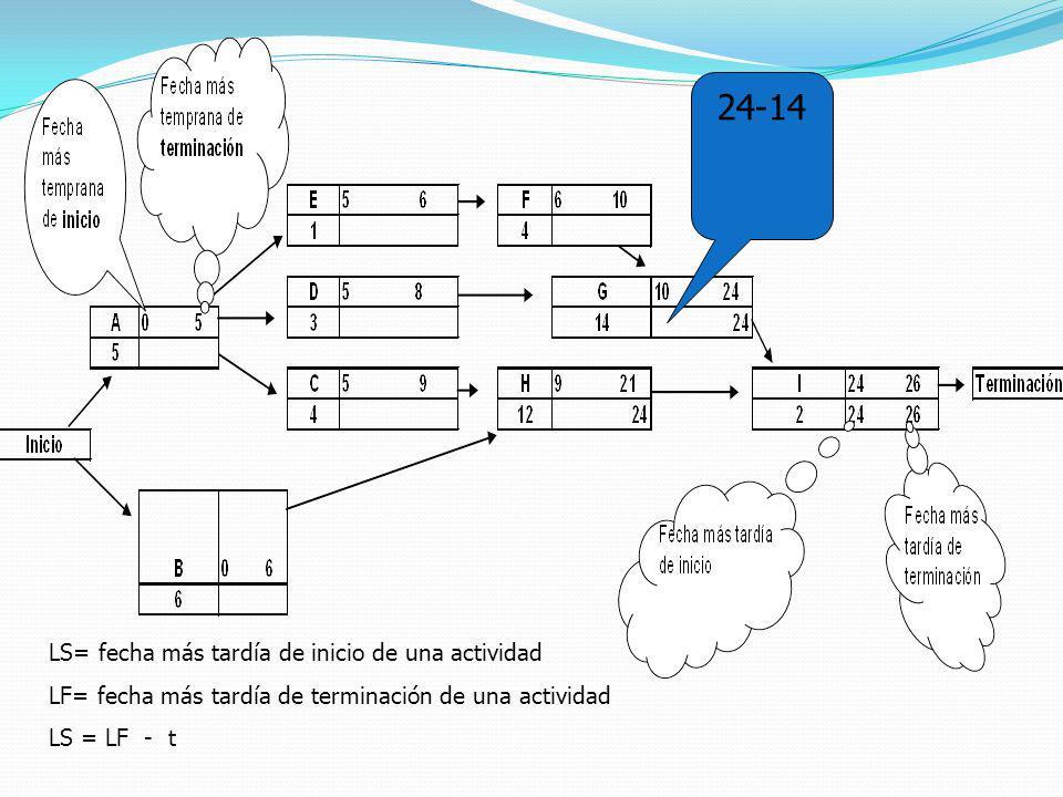 24-14 LS= fecha más tardía de inicio de una actividad