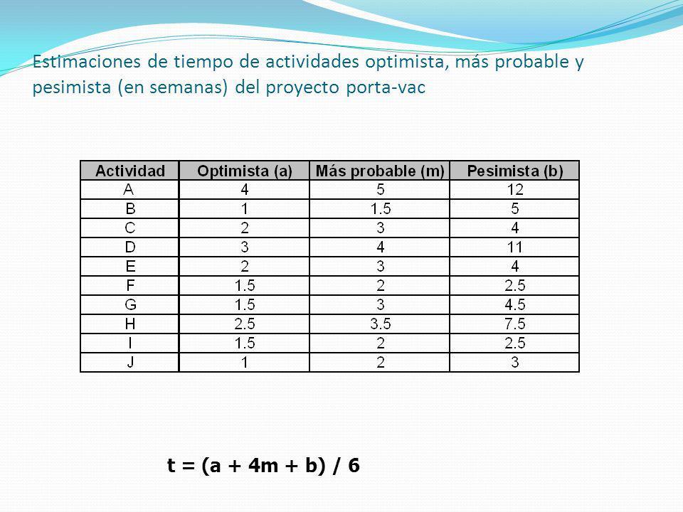 Estimaciones de tiempo de actividades optimista, más probable y pesimista (en semanas) del proyecto porta-vac