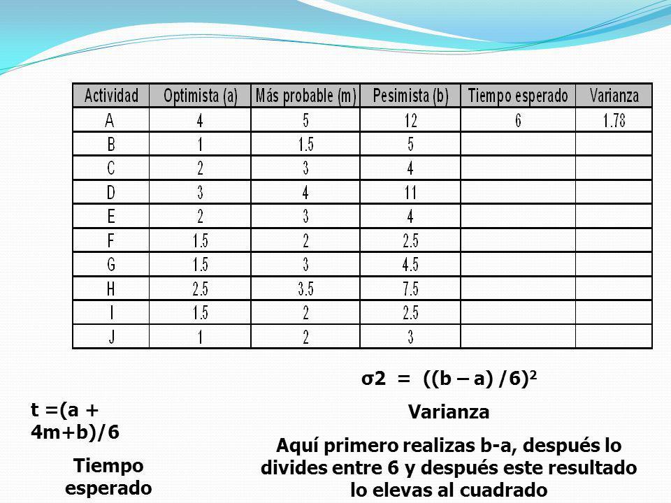 σ2 = ((b – a) /6)2 Varianza. Aquí primero realizas b-a, después lo divides entre 6 y después este resultado lo elevas al cuadrado.