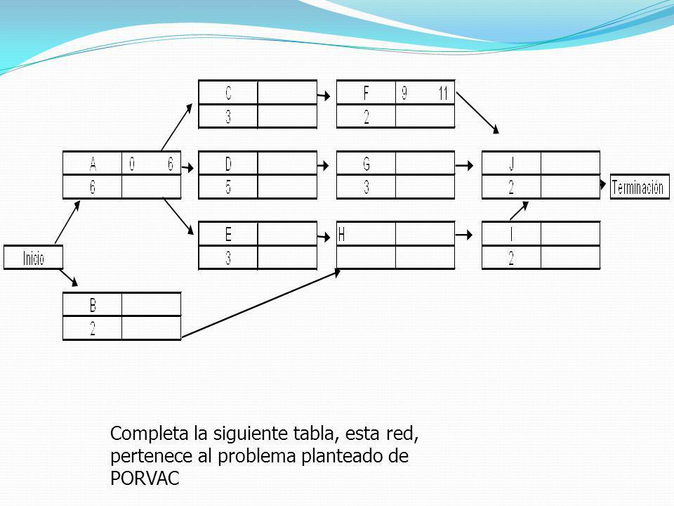 Completa la siguiente tabla, esta red, pertenece al problema planteado de PORVAC