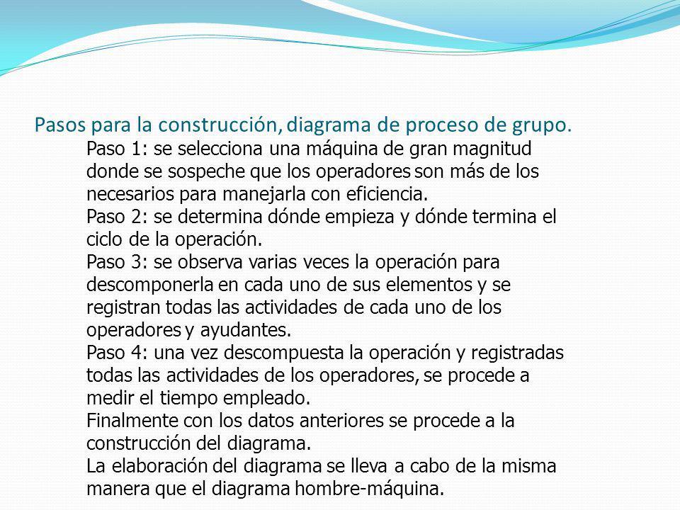 Pasos para la construcción, diagrama de proceso de grupo.