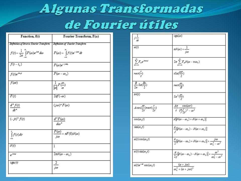 Algunas Transformadas de Fourier útiles