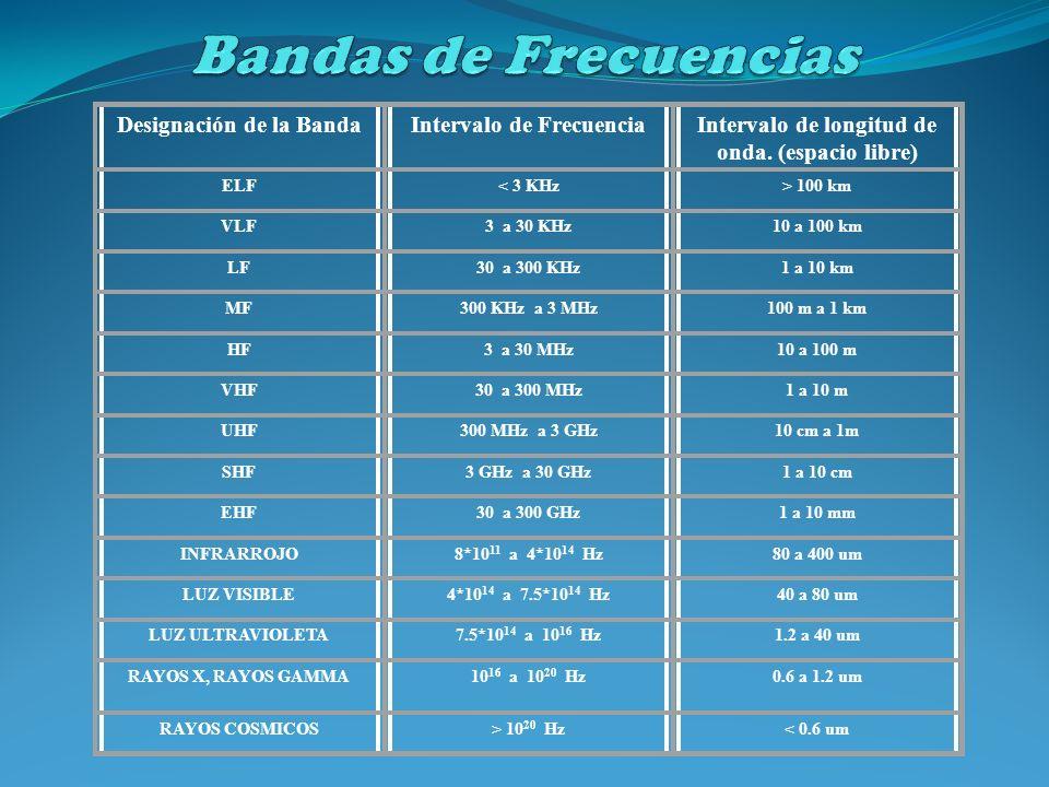 Bandas de Frecuencias Designación de la Banda Intervalo de Frecuencia