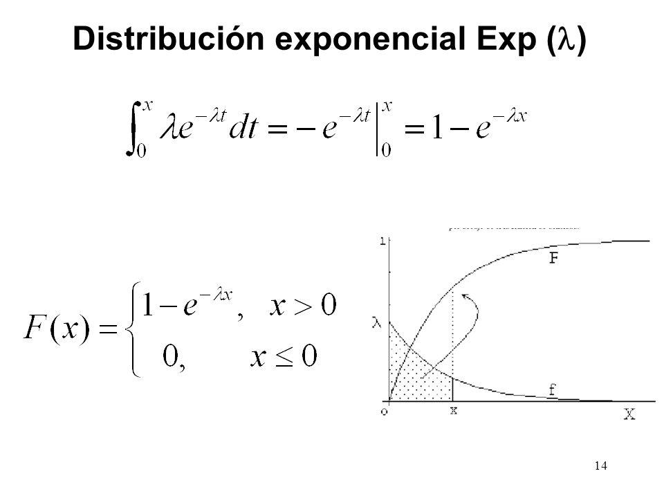 Distribución exponencial Exp ()