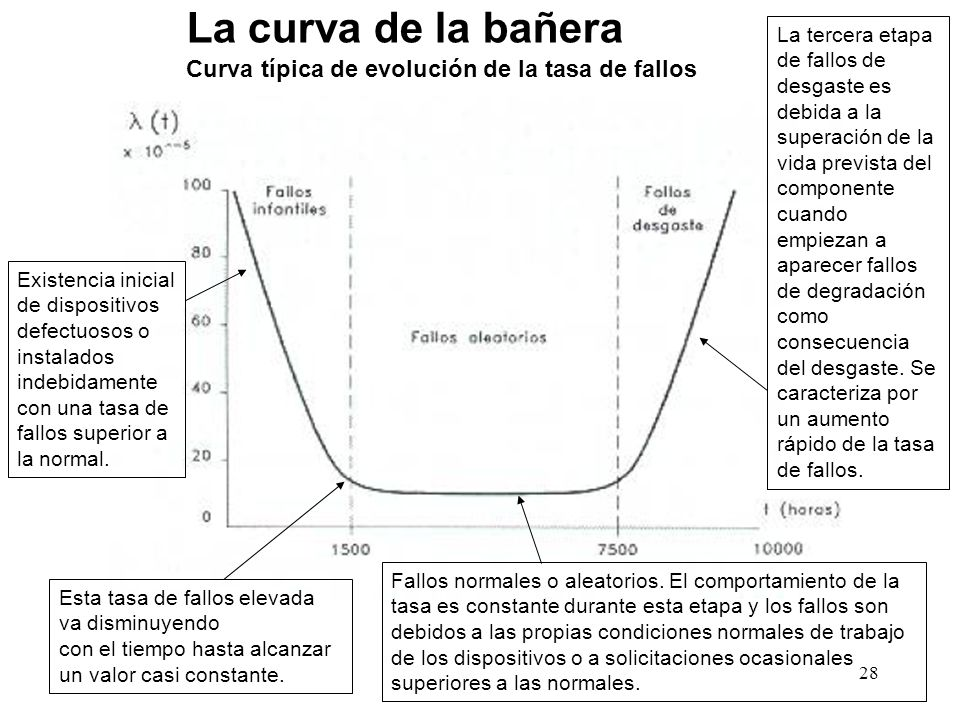 La curva de la bañera Curva típica de evolución de la tasa de fallos